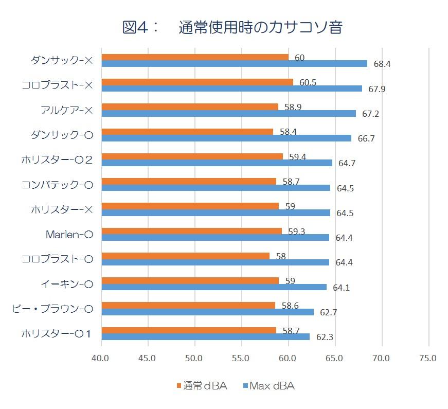 オストメイト用パウチのカサコソ音比較データ