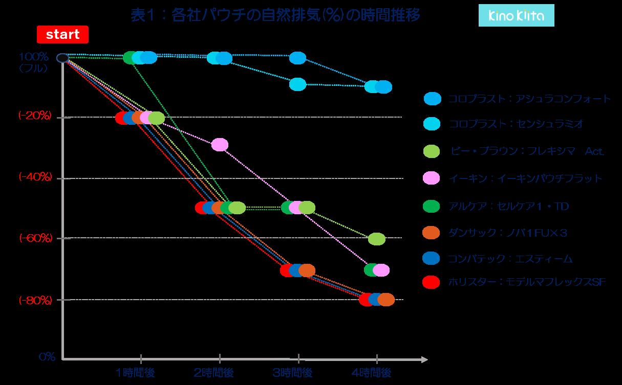 オストメイト用パウチの自然排気比較